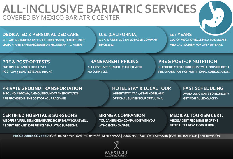 Mexico Bariatric Center All-Inclusive Services Package